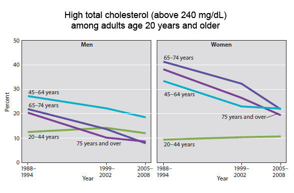 Statin Use Is Up Cholesterol Levels Are Down Are Americans Hearts