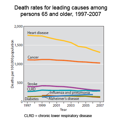 Statin Use Is Up Cholesterol Levels Are Down Are