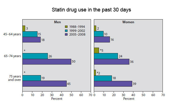 Decline in sex drive with simvastatin