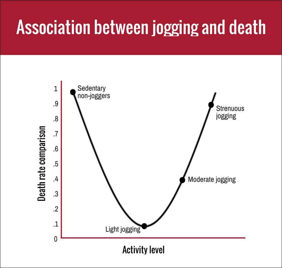 Association bt jogging  & deat