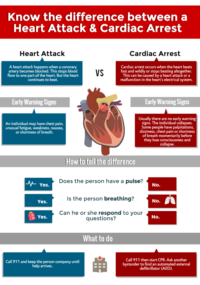 cpr during cardiac arrest: someone's life is in your hands - harvard