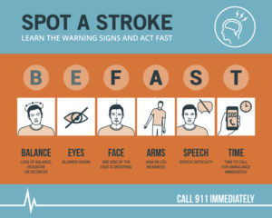 Stroke emergency awareness and BE-FAST recognition signs, medical procedure infographic
